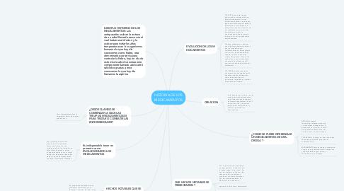 Mind Map: HISTORIA DE LOS MEDICAMENTOS