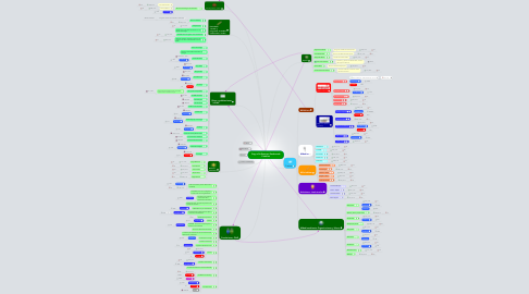 Mind Map: Copy of Influencers Sembrando Petróleo