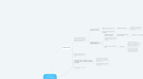 Mind Map: Ciudades y Comunidades Sostenibles ODS11