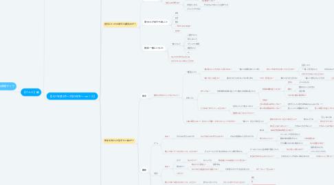 Mind Map: Kの人生の価値観マップ