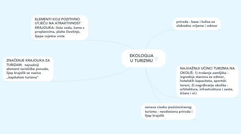 Mind Map: EKOLOGIJA U TURIZMU