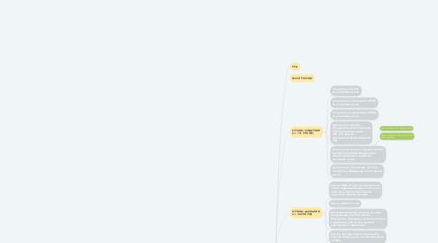 Mind Map: ЗАГС