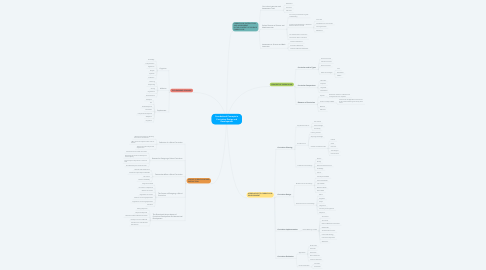 Mind Map: Foundational Concepts in Curriculum Design and Development