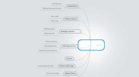Mind Map: District and School Mission Statements