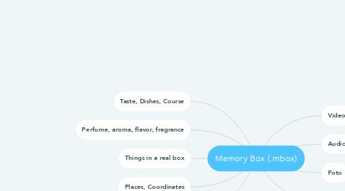Mind Map: Memory Box (.mbox)