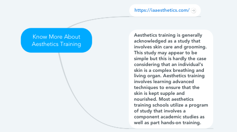 Mind Map: Know More About Aesthetics Training