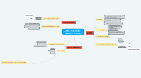 Mind Map: PROCESS MODELING, PROCESS IMPROVEMENT,  & ERP IMPLEMENTATION