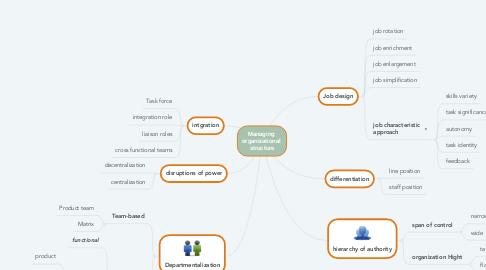 Mind Map: Managing  organizational  structure