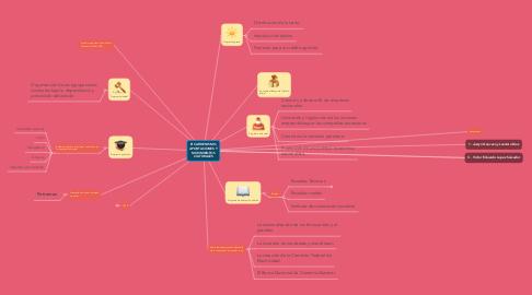 Mind Map: El CARDENISMO, APORTACIONES Y MOVIMIENTOS CULTURALES