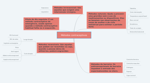 Mind Map: Métodos contraceptivos