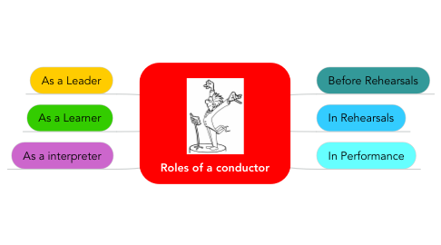 Mind Map: Roles of a conductor