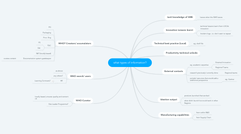 Mind Map: what types of information?