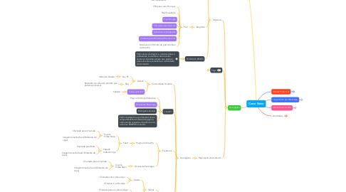 Mind Map: Curso Novo