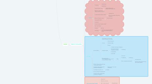 Mind Map: Zwang in der Sozialen Arbeit