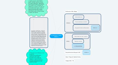 Mind Map: Leis de Newton e M.R.U./ M.R.U.V.