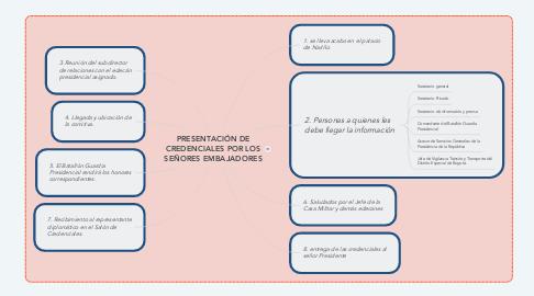 Mind Map: PRESENTACIÓN DE CREDENCIALES POR LOS SEÑORES EMBAJADORES
