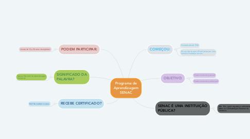 Mind Map: Programa de Aprendizagem SENAC