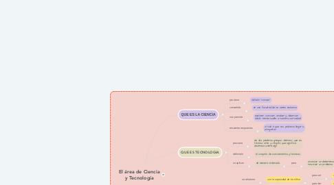 Mind Map: El área de Ciencia y Tecnología