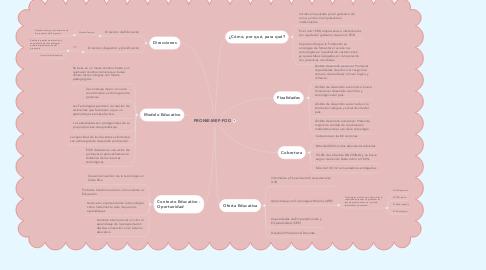 Mind Map: PRONIE-MEP-FOD