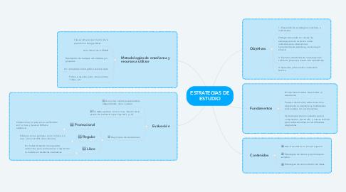 Mind Map: ESTRATEGIAS DE ESTUDIO