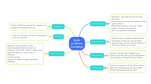 Mind Map: Earth problems nowadays
