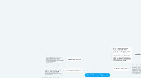 Mind Map: AMAZONIA Consultoría Y Logística S.A.S
