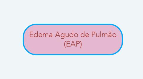 Mind Map: Edema Agudo de Pulmão (EAP)