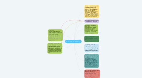Mind Map: INTELIGENCIA ARTIFICIAL