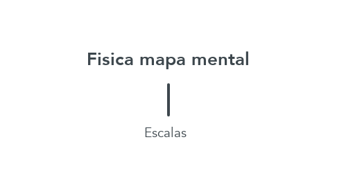 Mind Map: Fisica mapa mental