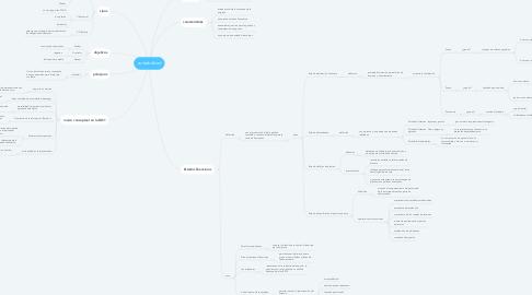 Mind Map: contabilidad