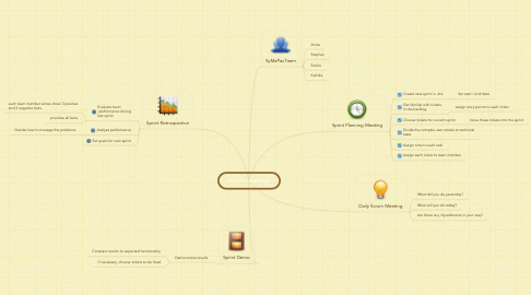Mind Map: Scrum Meetings