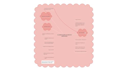 Mind Map: CLASSIFICAÇÕES DO RELEVO BRASILEIRO