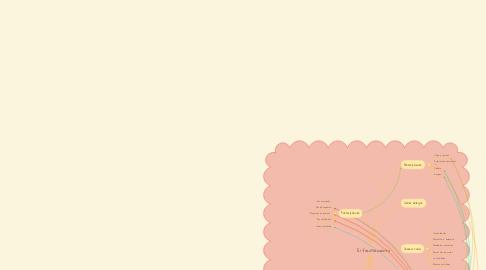 Mind Map: El facultamiento