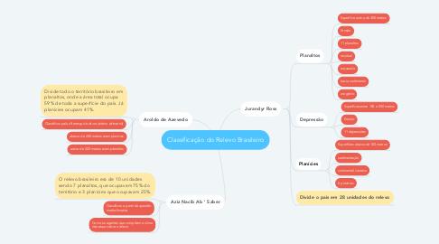 Mind Map: Classificação do Relevo Brasileiro