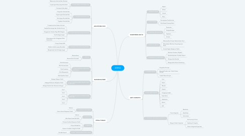 Mind Map: ANEKA