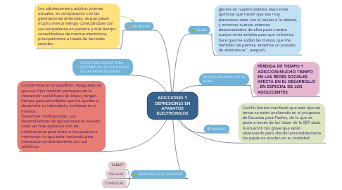 Mind Map: ADICCIONES Y DEPRESIONES EN APARATOS ELECTRONICOS