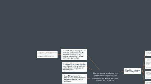 Mind Map: Dilema éticos en el ejercicio profesional de psicólogos egresados de una universidad publica de Colombia.