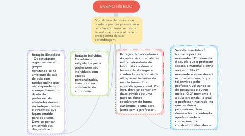 Mind Map: ENSINO HÍBRIDO