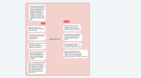 Mind Map: HERRAMIENTAS WED