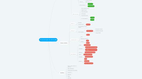 Mind Map: Comunicação de Liderança
