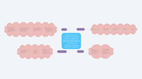 Mind Map: Integra herramientas avanzadas de software de aplicación mediante la elaboración de documentas electrónicos para utilizarlos como medio de comunicación que apoye diferentes necesidades
