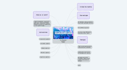 Mind Map: Por: Fernanda Zoe Mtz. Caselin
