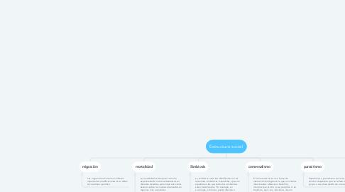 Mind Map: Estructura social