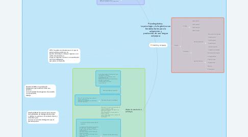 Mind Map: Psicolingüística. La psicología y la lingüística son fundamentales para la adquisición y producción de una lengua extranjera