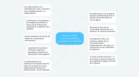 Mind Map: America Latina: economia,estado y sociedad en el siglo XXI