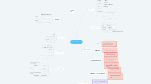 Mind Map: TD Internal Comms