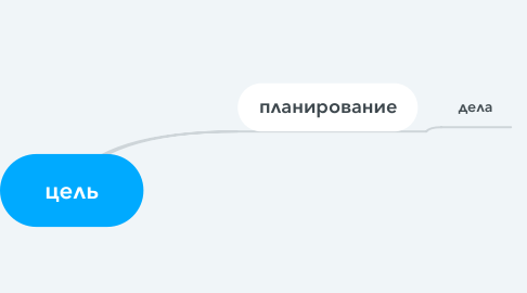 Mind Map: цель