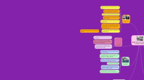 Mind Map: FASES DE LA SEGUNDA GUERRA MUNDIAL