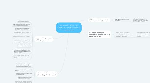 Mind Map: Normas ISO 9001:2015 Capitulo 4.0 Contexto de la organizacion