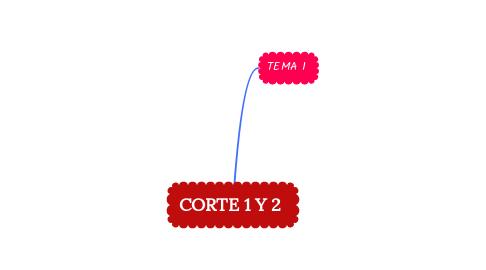 Mind Map: CORTE 1 Y 2
